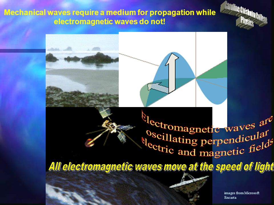 Electromagnetic waves are oscillating perpendicular