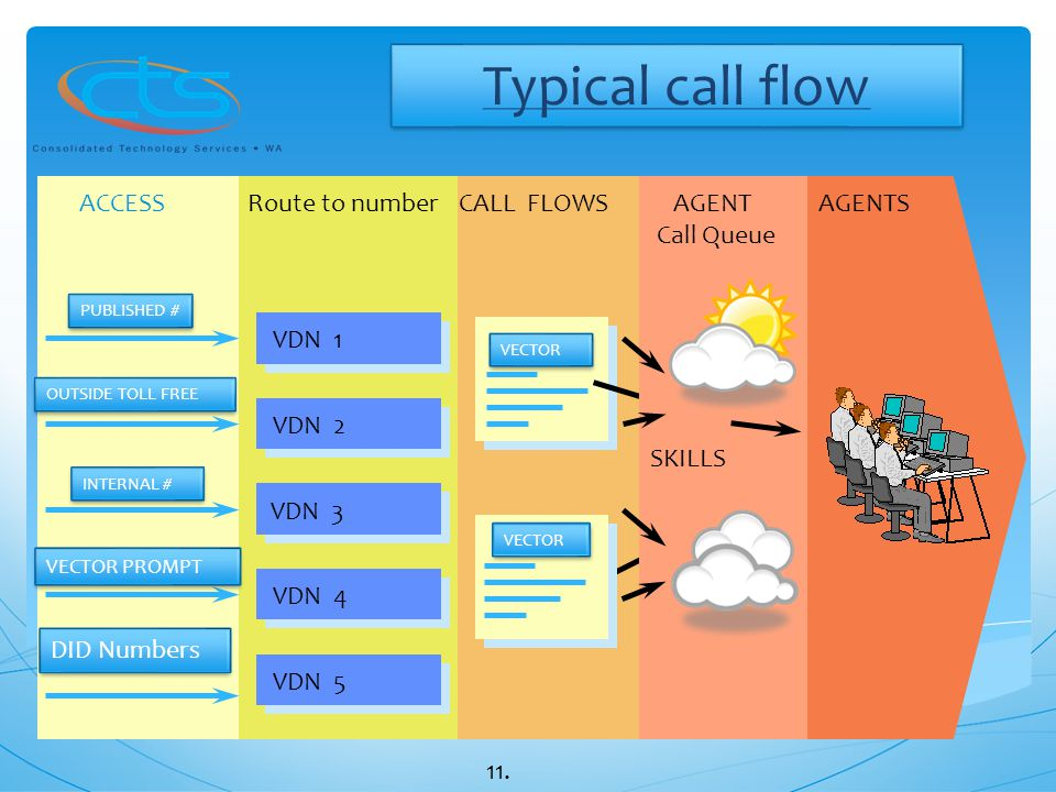 Typical call flow DID Numbers ACCESS VDN 1 VDN 2 VDN 3 VDN 4 VDN 5