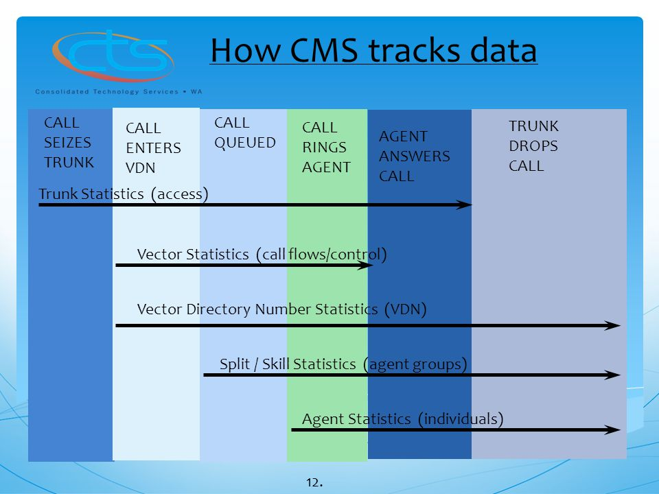 How CMS tracks data CALL SEIZES TRUNK CALL ENTERS VDN CALL QUEUED