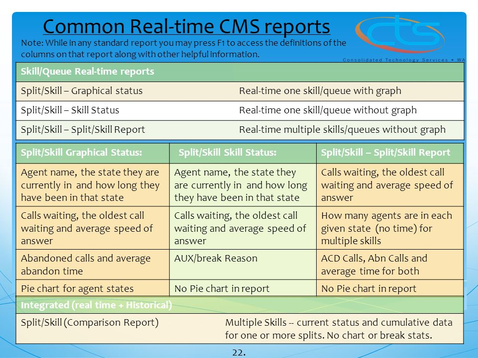 Common Real-time CMS reports