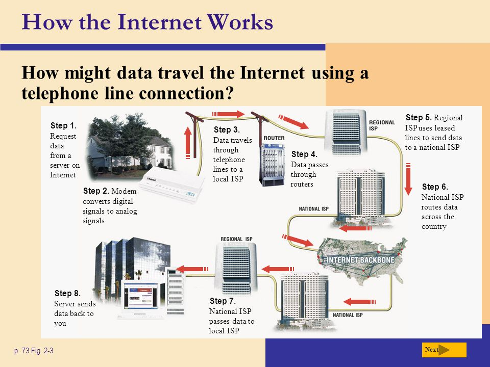 How the Internet Works How might data travel the Internet using a telephone line connection