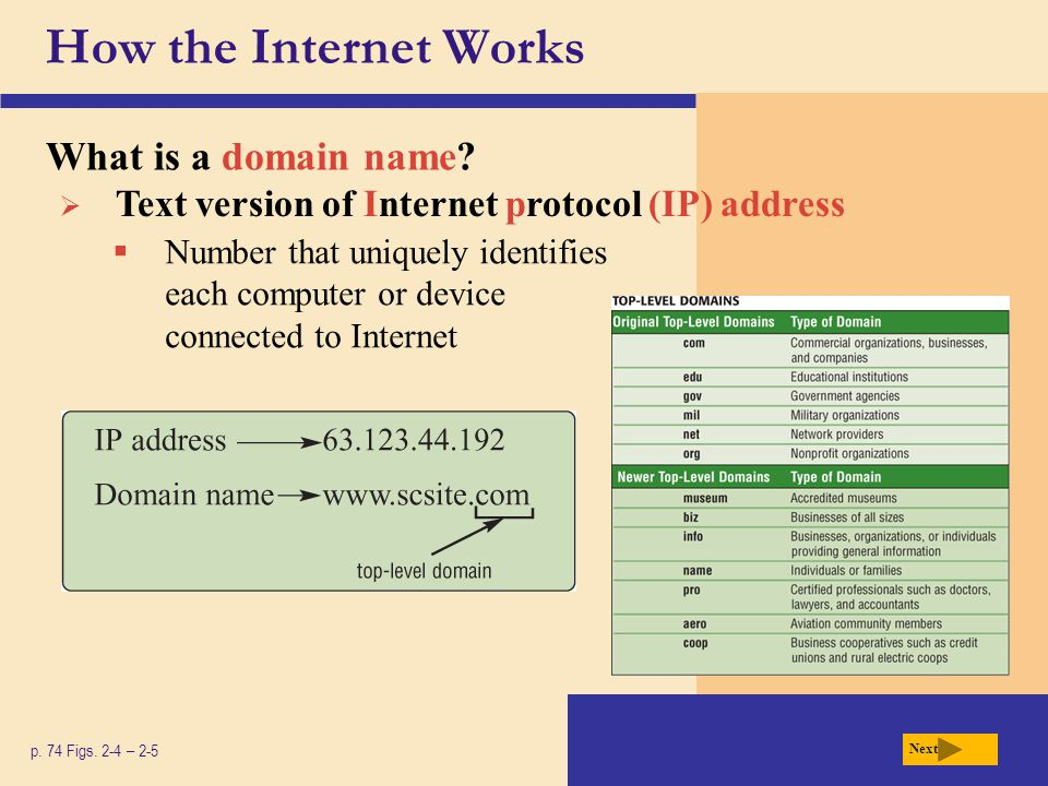 How the Internet Works What is a domain name