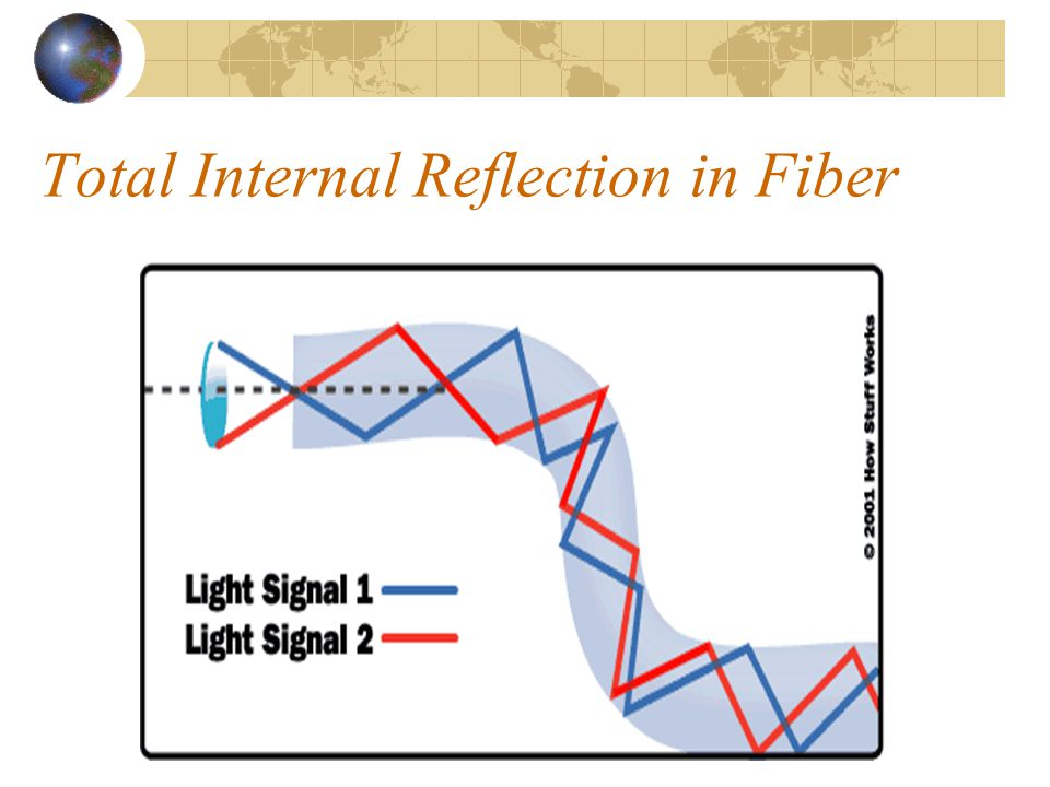Total Internal Reflection in Fiber