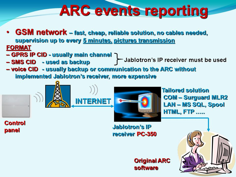 ARC events reporting GSM network – fast, cheap, reliable solution, no cables needed, supervision up to every 5 minutes, pictures transmission.
