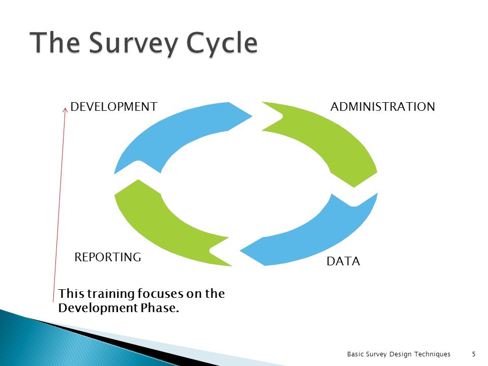 The Survey Cycle DEVELOPMENT ADMINISTRATION REPORTING DATA