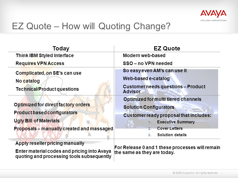 EZ Quote – How will Quoting Change