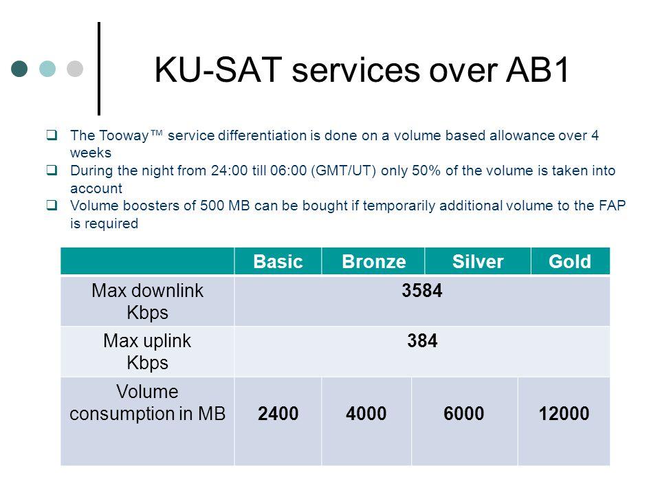 KU-SAT services over AB1