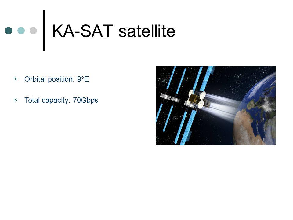 KA-SAT satellite Orbital position: 9°E Total capacity: 70Gbps