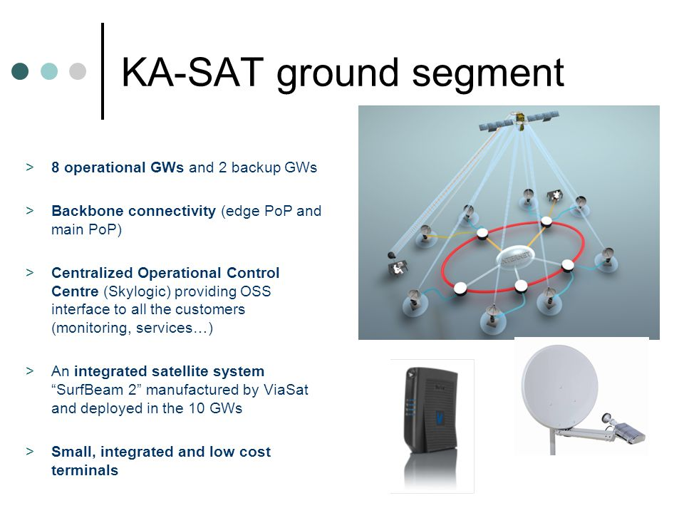 KA-SAT ground segment 8 operational GWs and 2 backup GWs