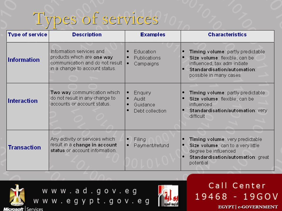 Types of services We divide into three types: information, interaction, transaction.