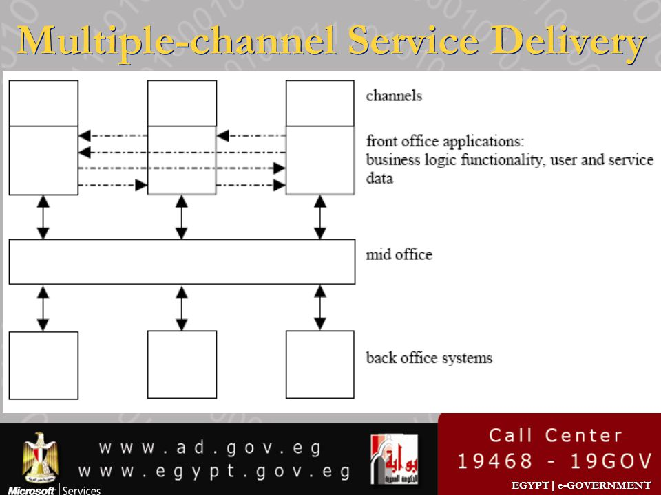 Multiple-channel Service Delivery