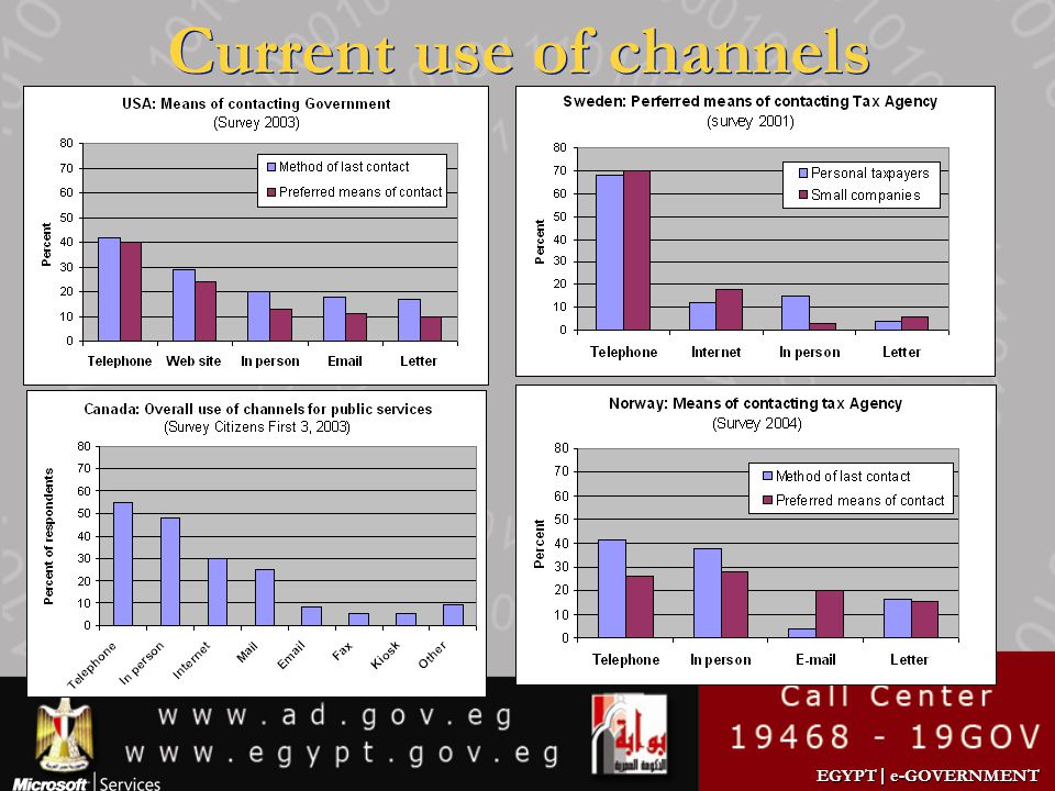 Current use of channels