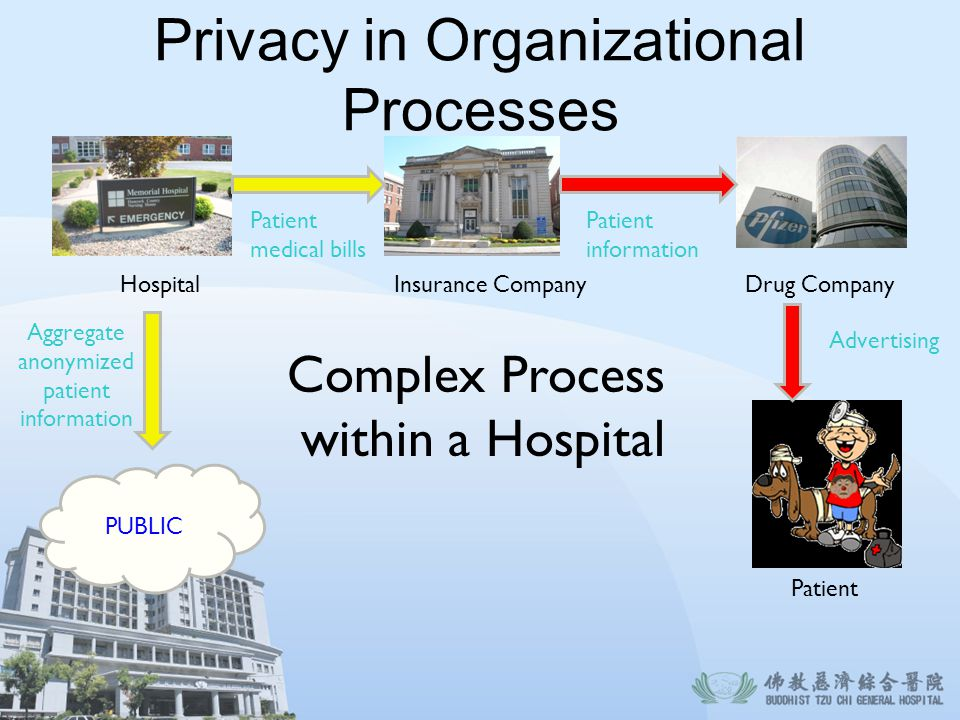 Privacy in Organizational Processes