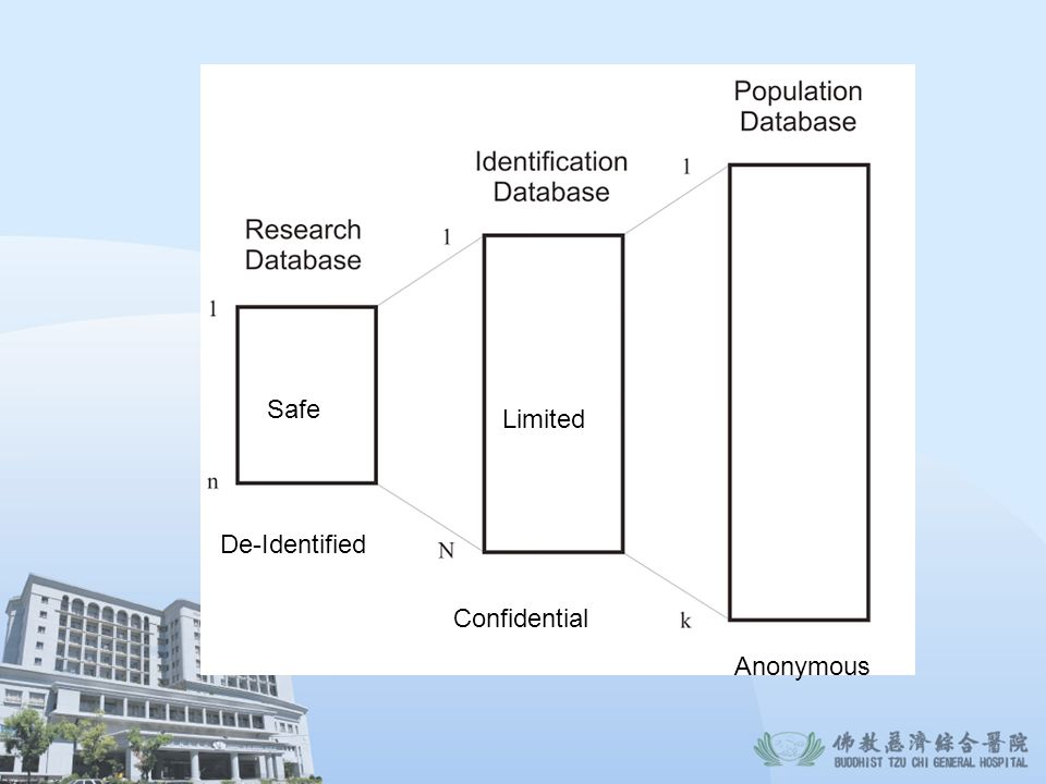 Safe Limited De-Identified Confidential Anonymous