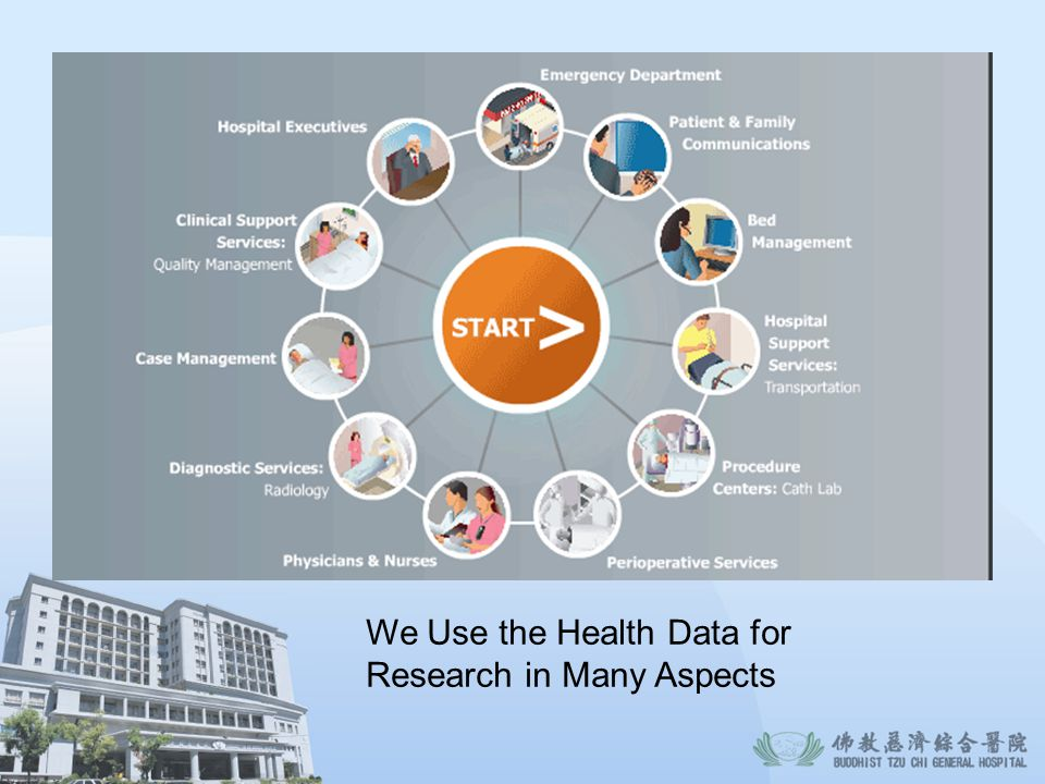 We Use the Health Data for