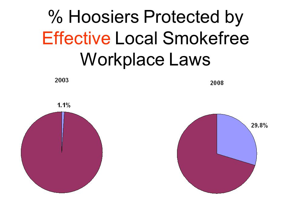 % Hoosiers Protected by Effective Local Smokefree Workplace Laws