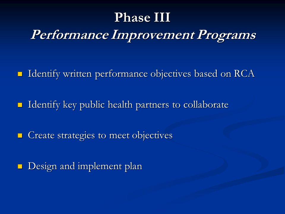 Phase III Performance Improvement Programs