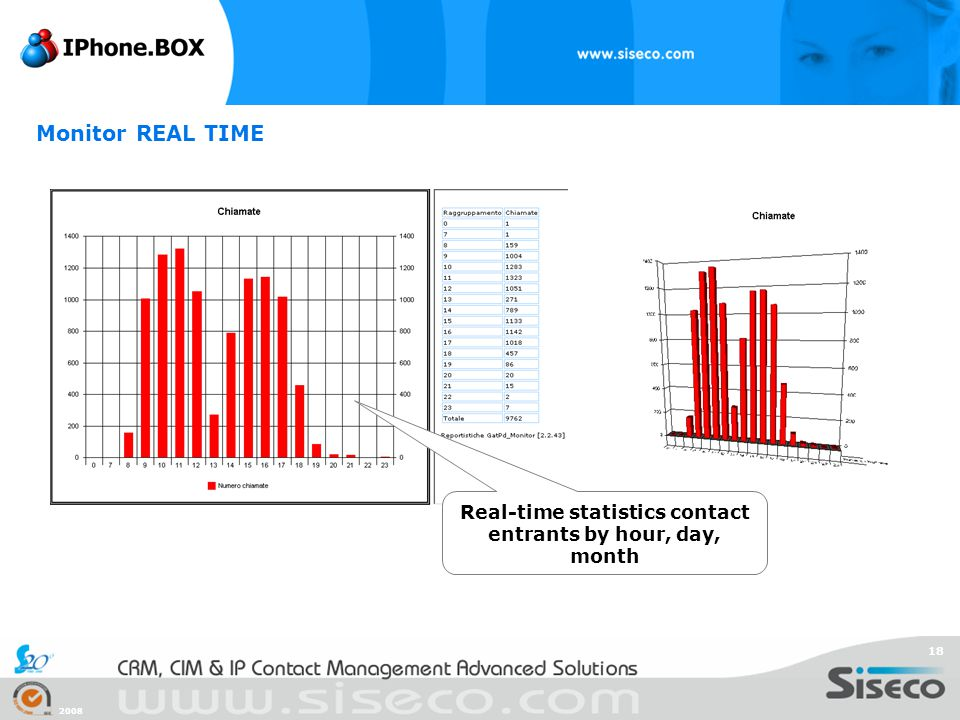 Real-time statistics contact entrants by hour, day, month