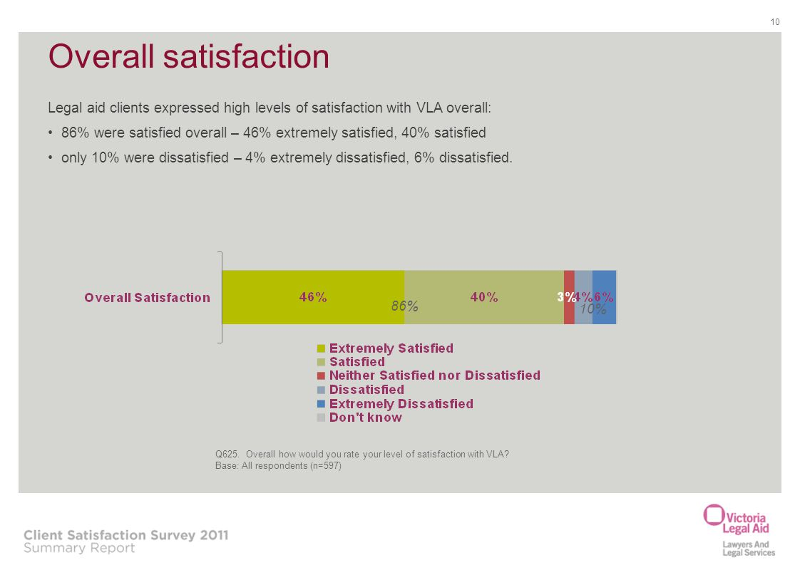 Overall satisfaction Legal aid clients expressed high levels of satisfaction with VLA overall: