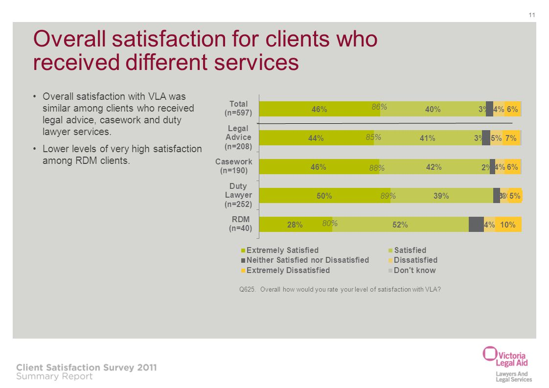 Overall satisfaction for clients who received different services
