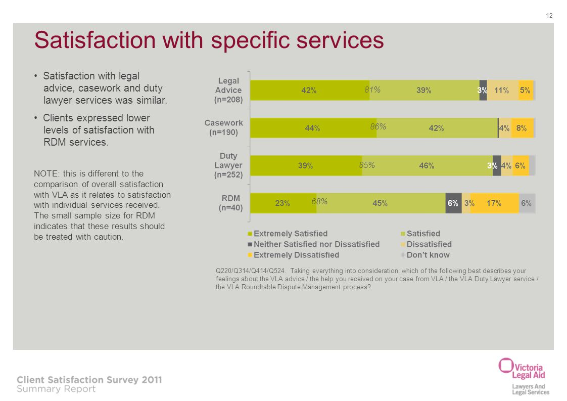 Satisfaction with specific services