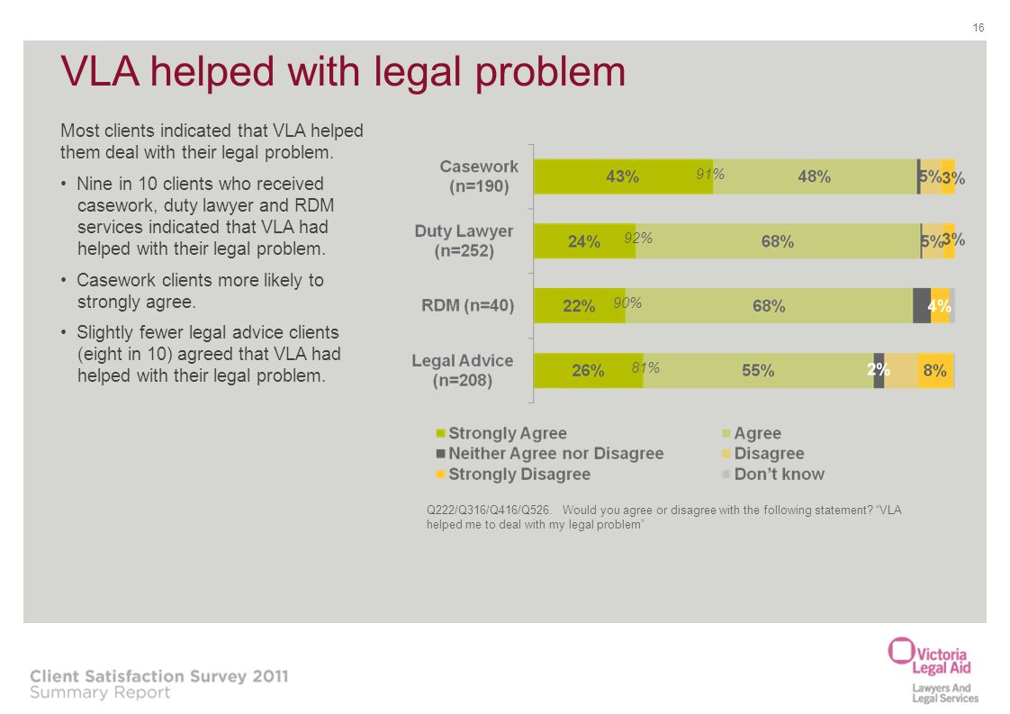 VLA helped with legal problem