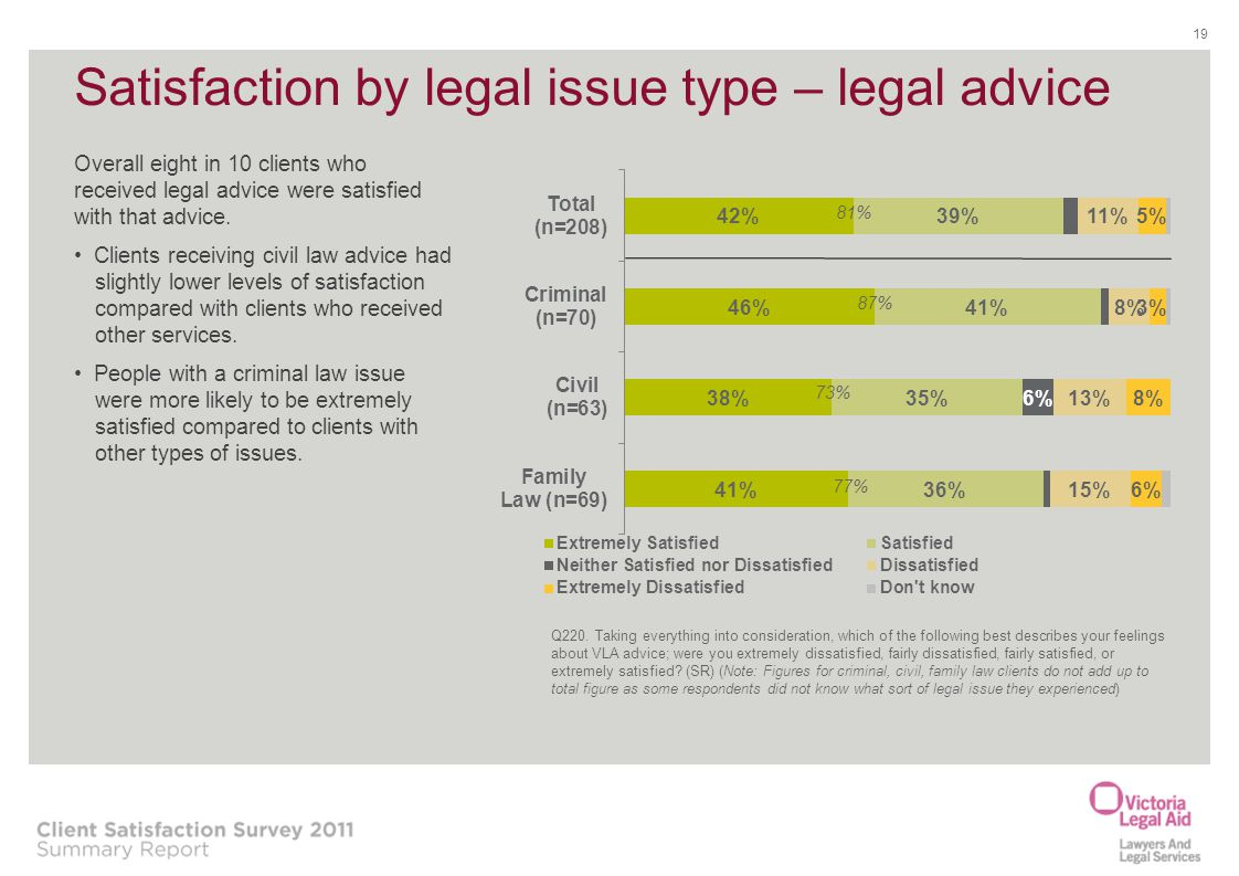 Satisfaction by legal issue type – legal advice