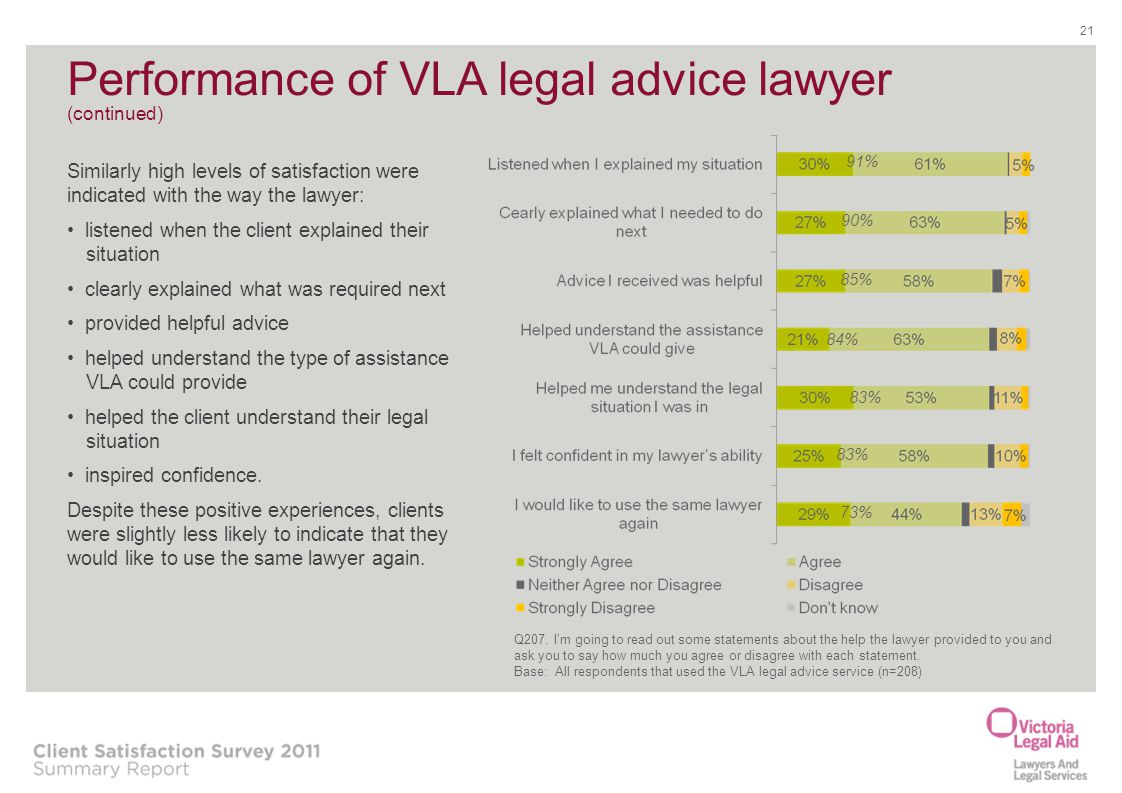 Performance of VLA legal advice lawyer (continued)