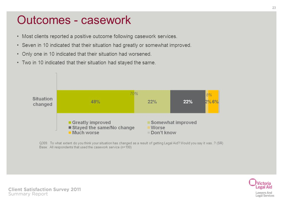 Outcomes - casework Most clients reported a positive outcome following casework services.
