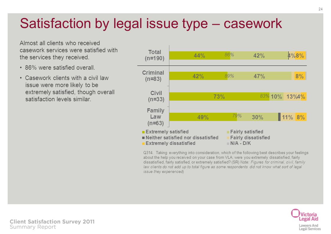 Satisfaction by legal issue type – casework