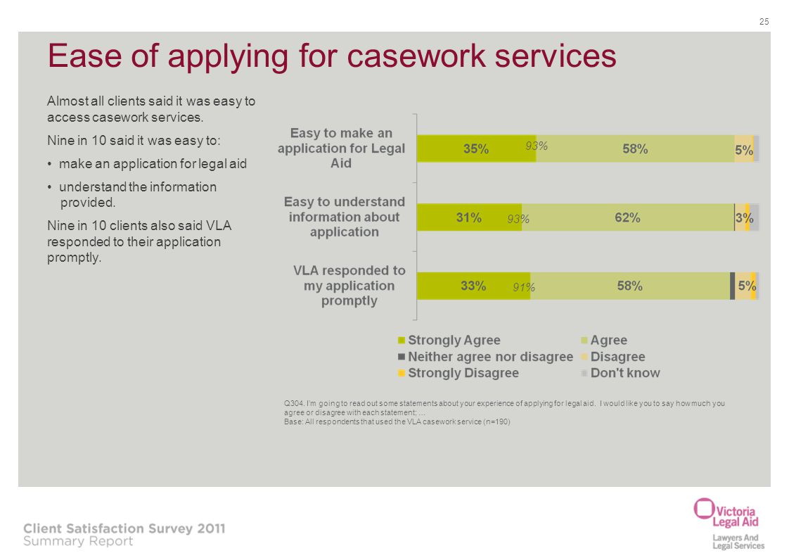 Ease of applying for casework services