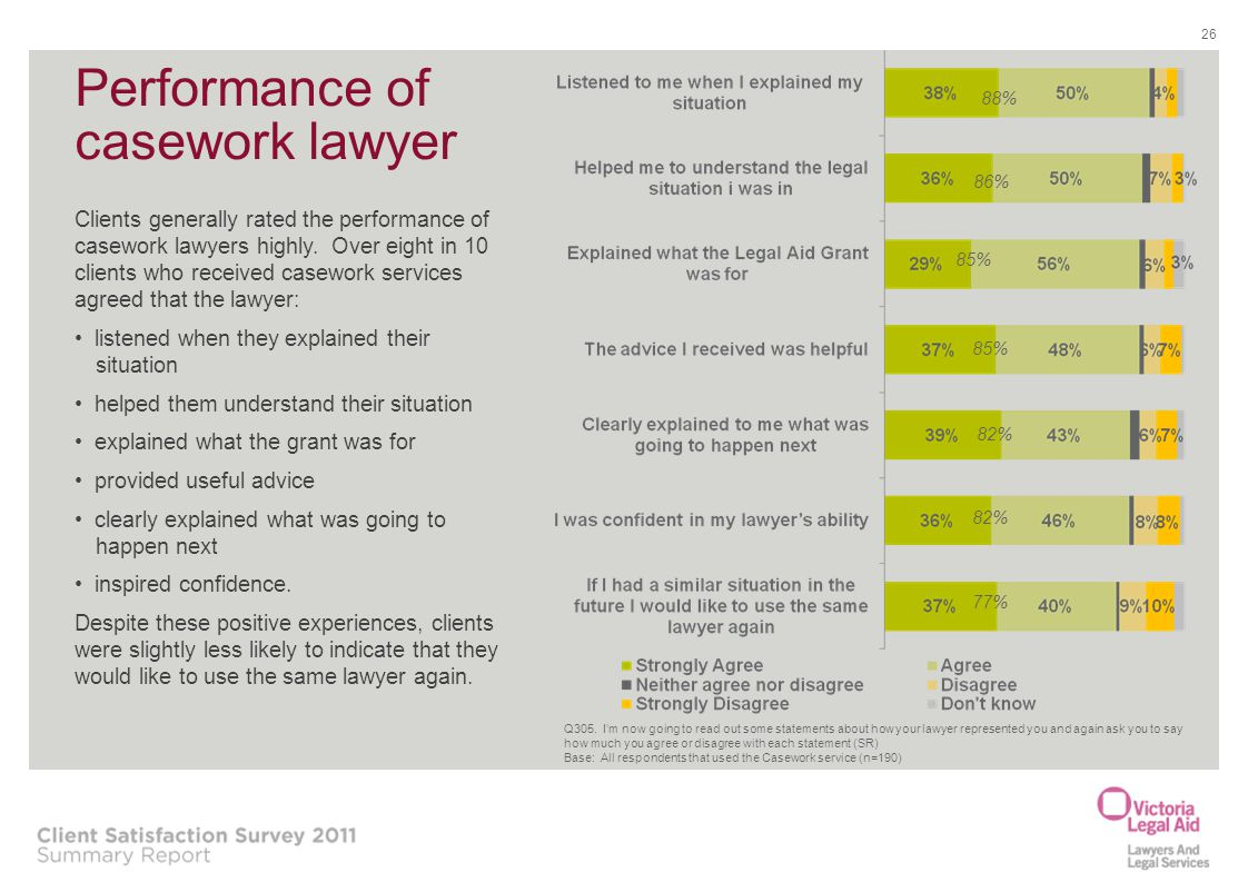 Performance of casework lawyer