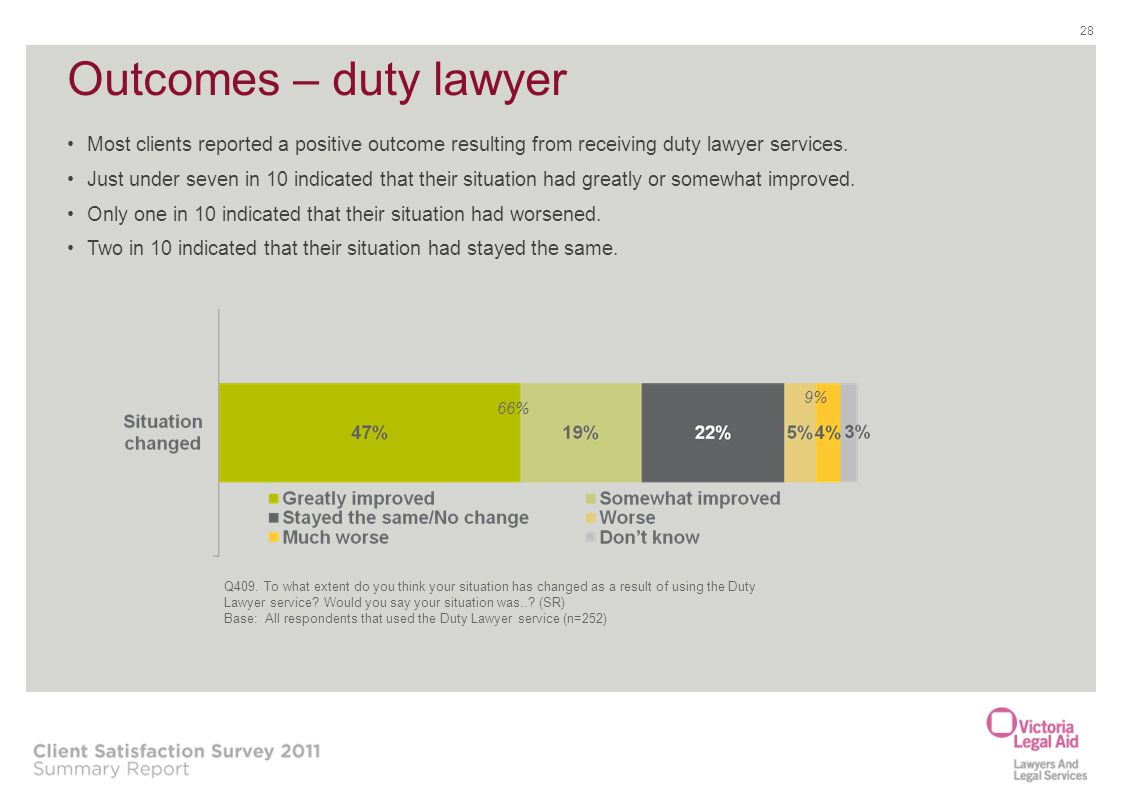 Outcomes – duty lawyer Most clients reported a positive outcome resulting from receiving duty lawyer services.