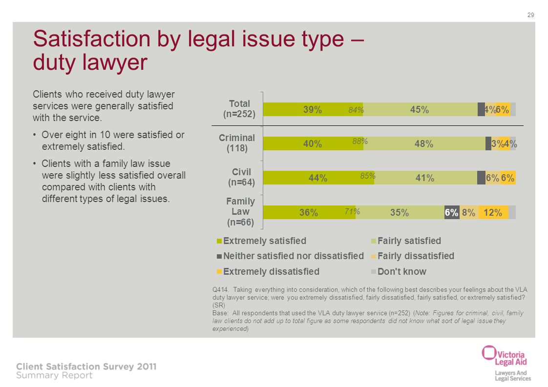 Satisfaction by legal issue type – duty lawyer