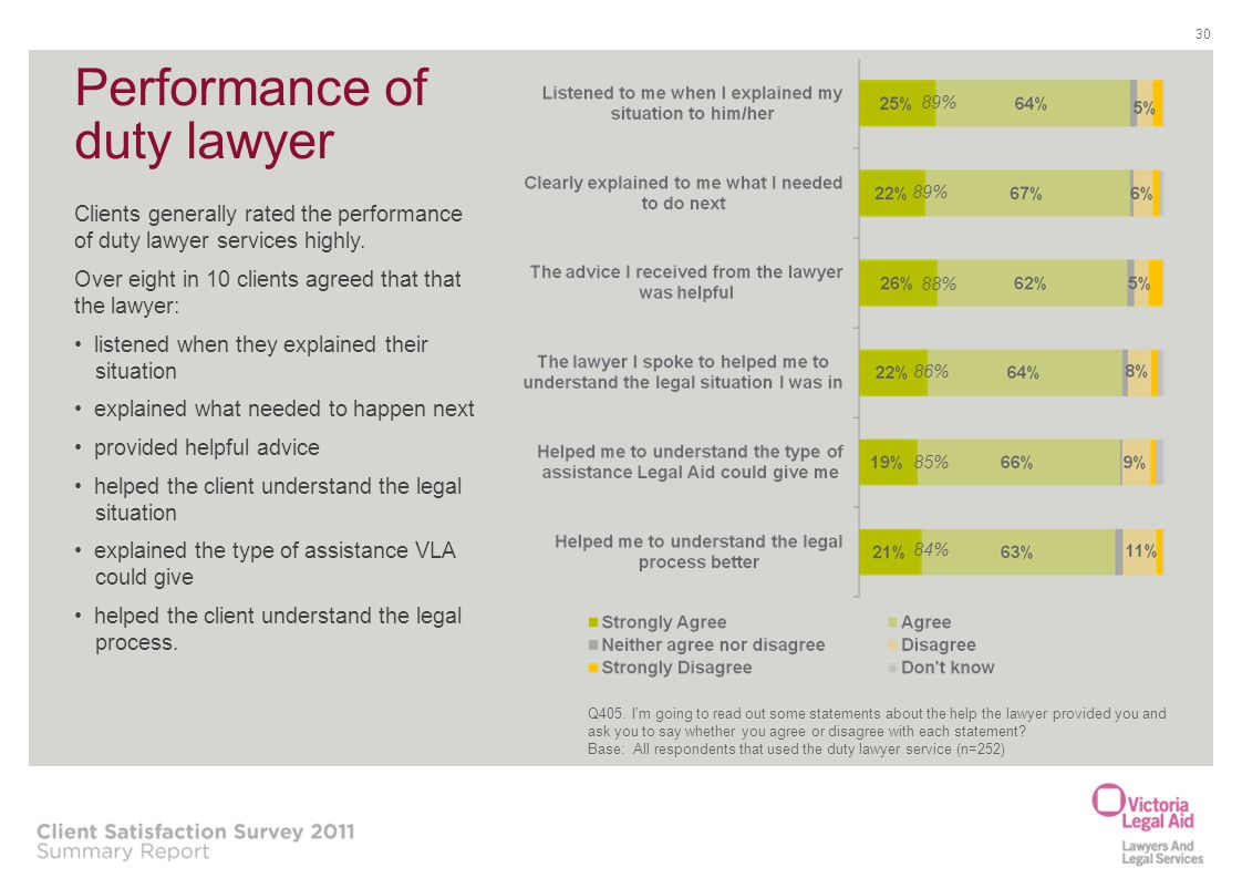 Performance of duty lawyer