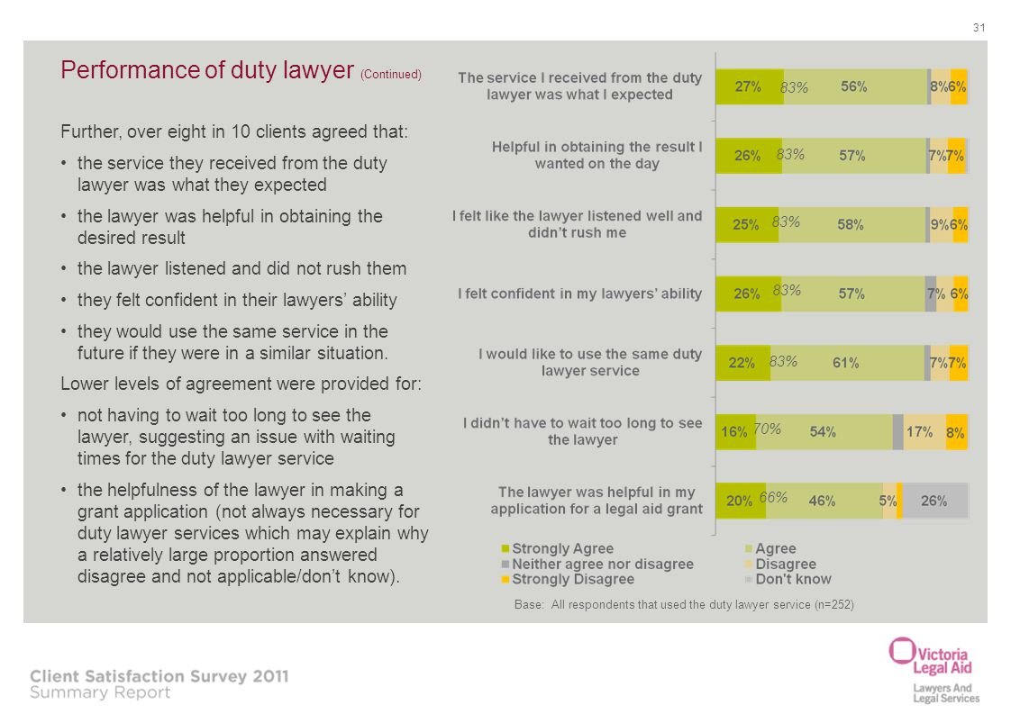 Performance of duty lawyer (Continued)
