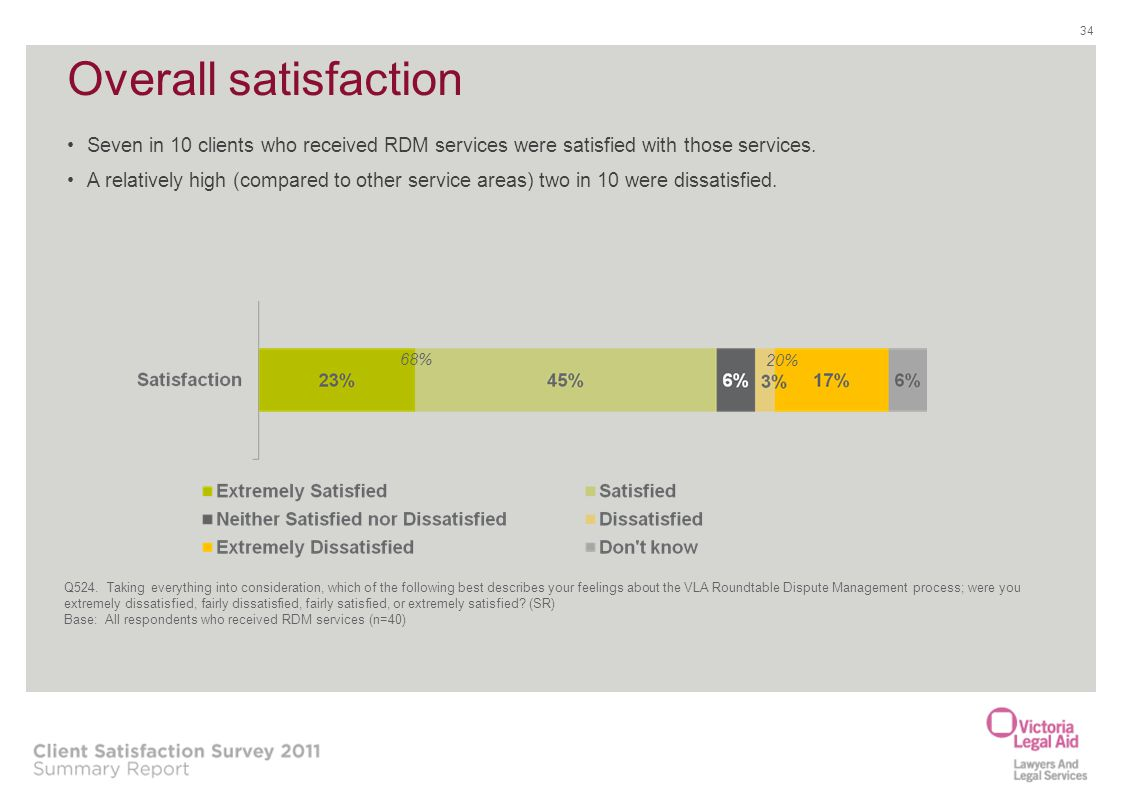 Overall satisfaction Seven in 10 clients who received RDM services were satisfied with those services.