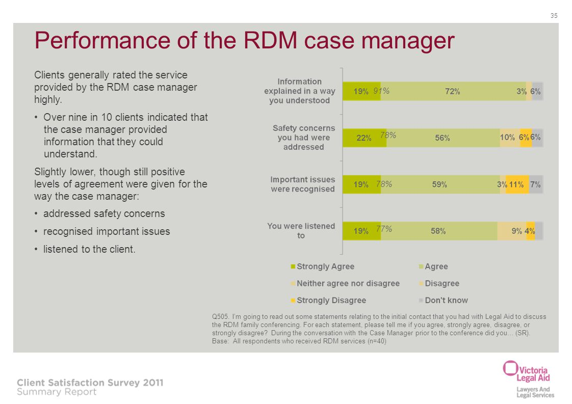 Performance of the RDM case manager
