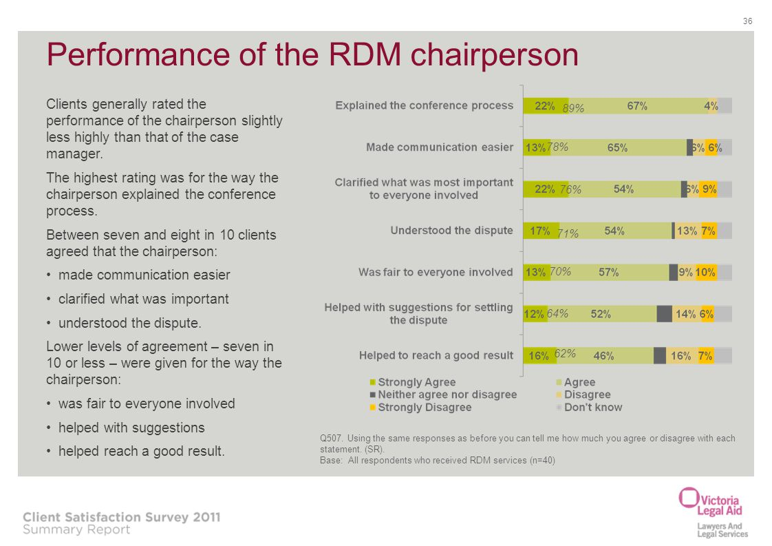 Performance of the RDM chairperson