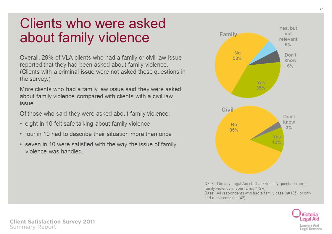 Clients who were asked about family violence