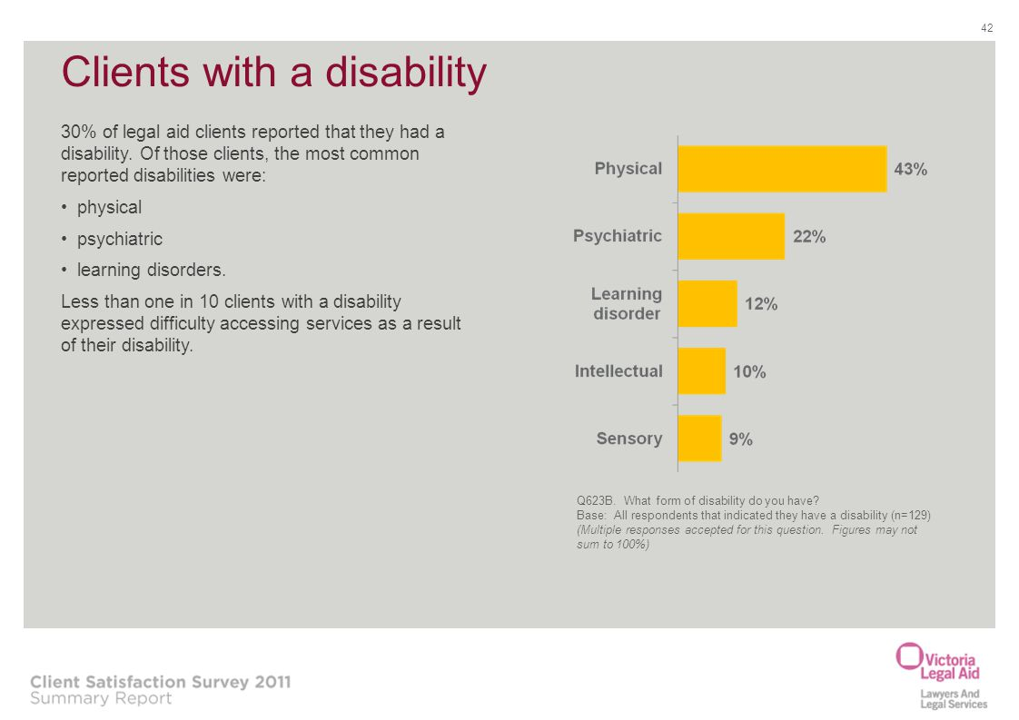 Clients with a disability