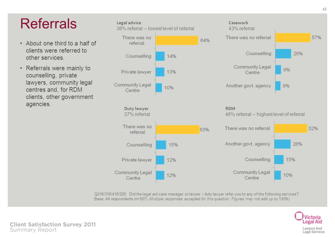 Referrals Legal advice. 36% referral – lowest level of referral. Casework. 43% referral.