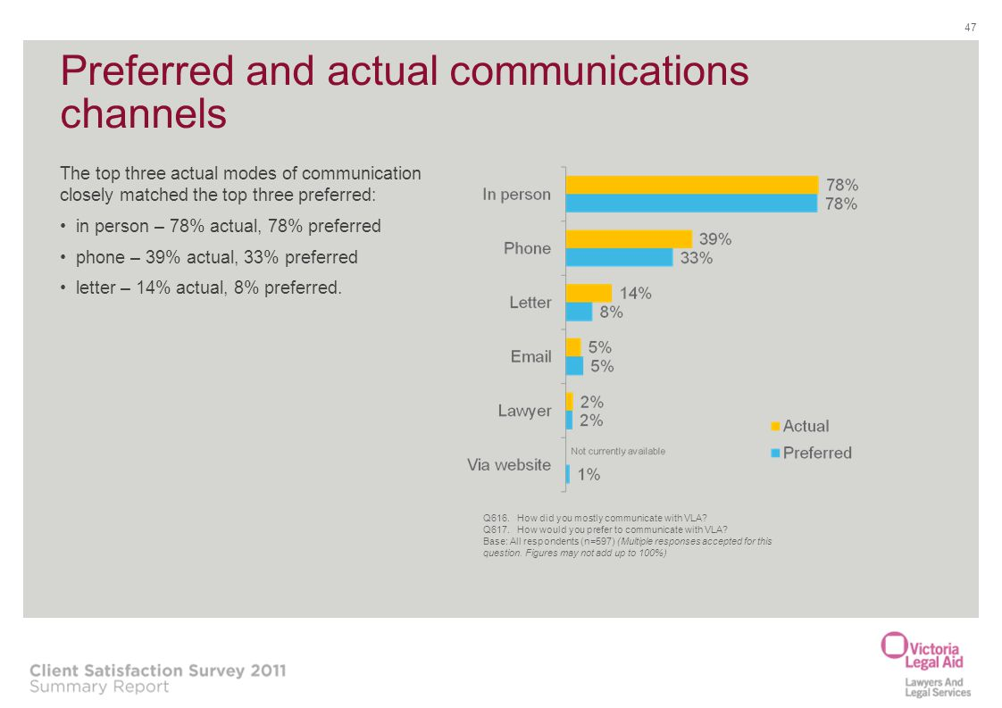 Preferred and actual communications channels