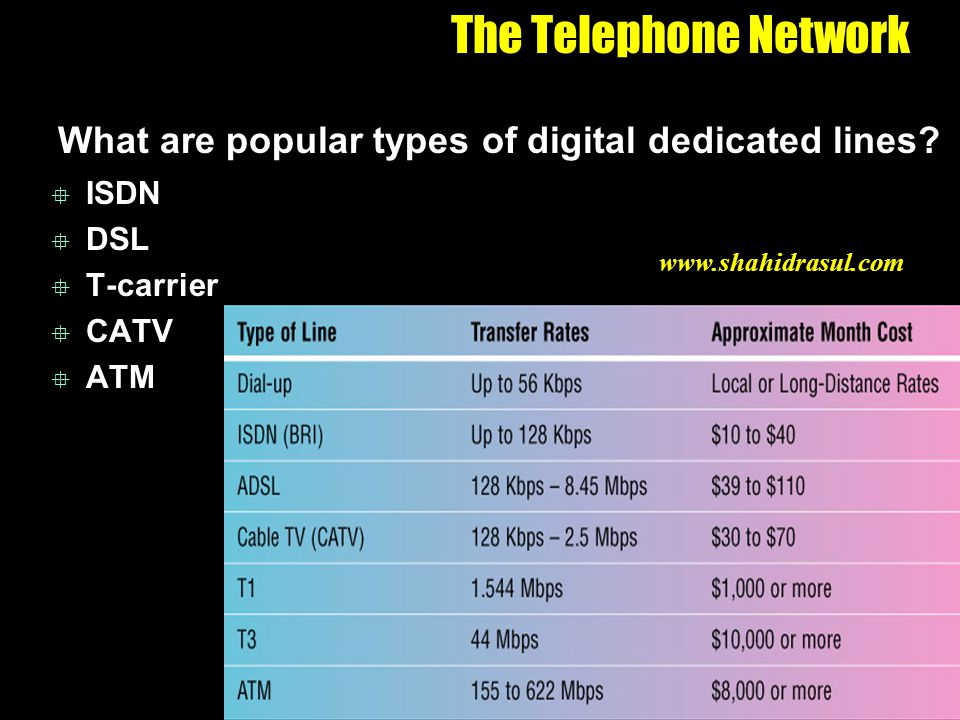 The Telephone Network What are popular types of digital dedicated lines ISDN. DSL. T-carrier. CATV.