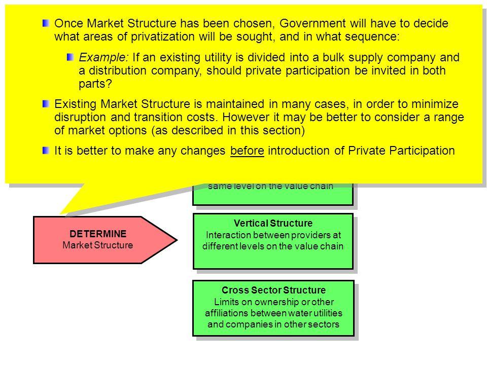 Determine Market Structure
