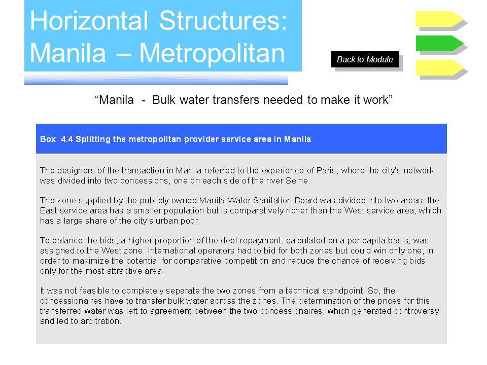 Horizontal Structures: Manila – Metropolitan