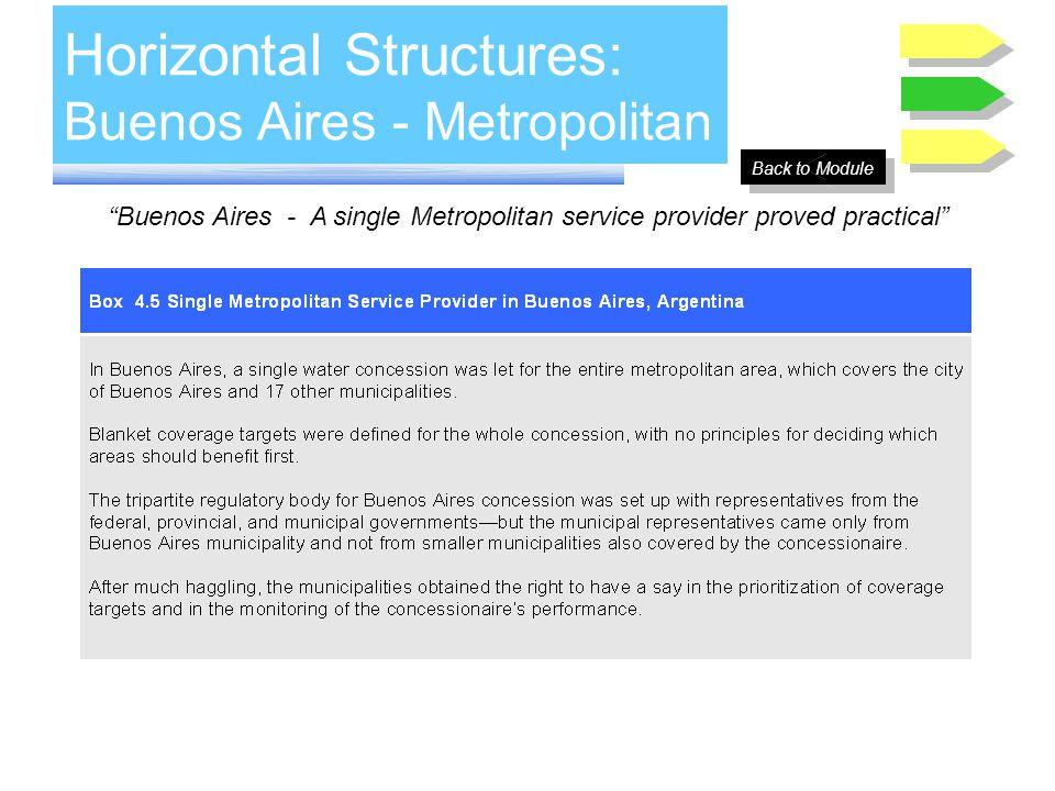 Horizontal Structures: Buenos Aires - Metropolitan