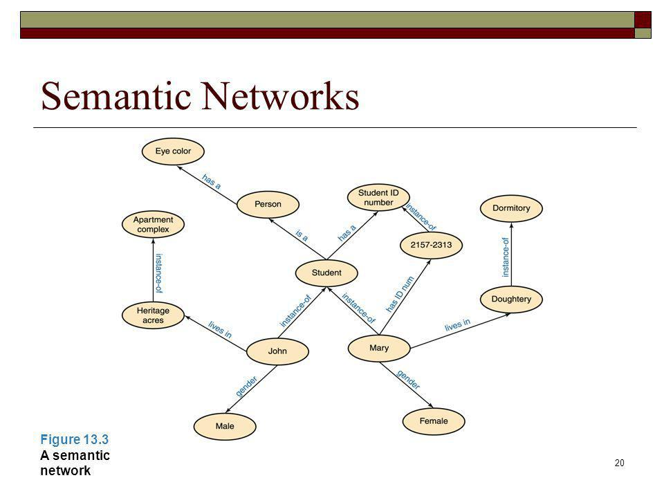 Semantic Networks Figure 13.3 A semantic network