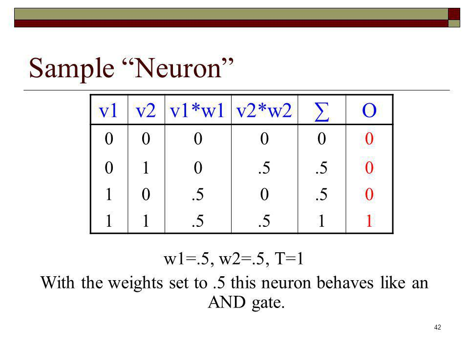With the weights set to .5 this neuron behaves like an AND gate.