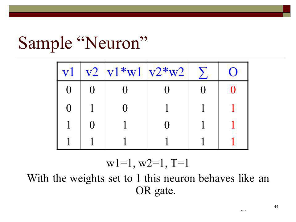 With the weights set to 1 this neuron behaves like an OR gate.
